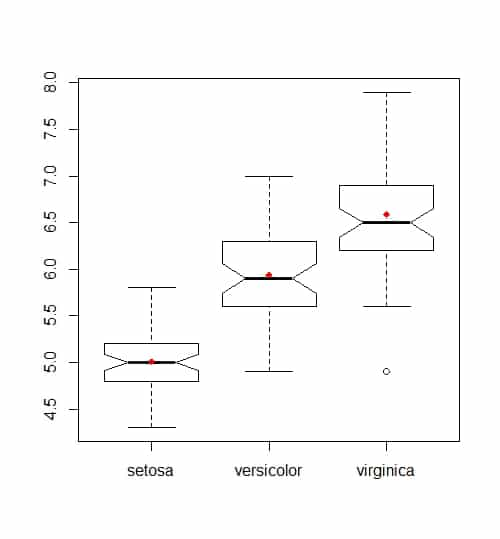 Box-plot notched
