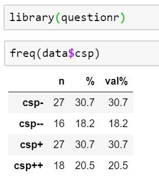 Le tri à plat et le tri croisé avec R et Python - Stat4decision