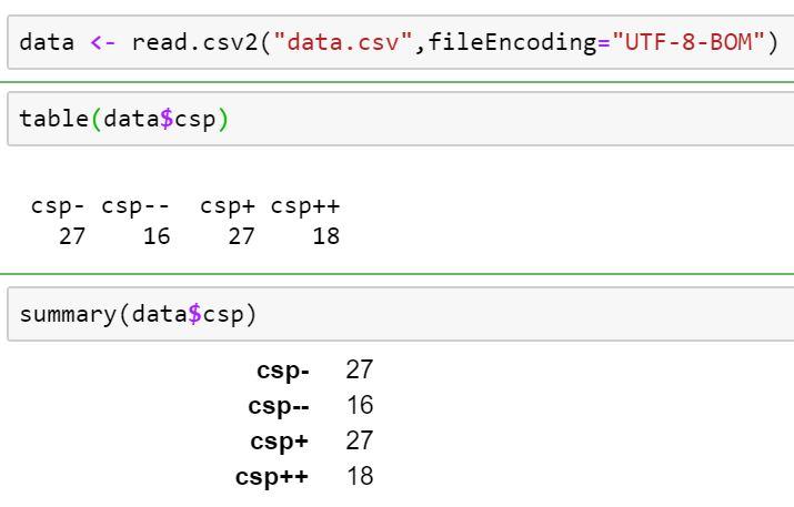 Le Tri A Plat Et Le Tri Croise Avec R Et Python Stat4decision
