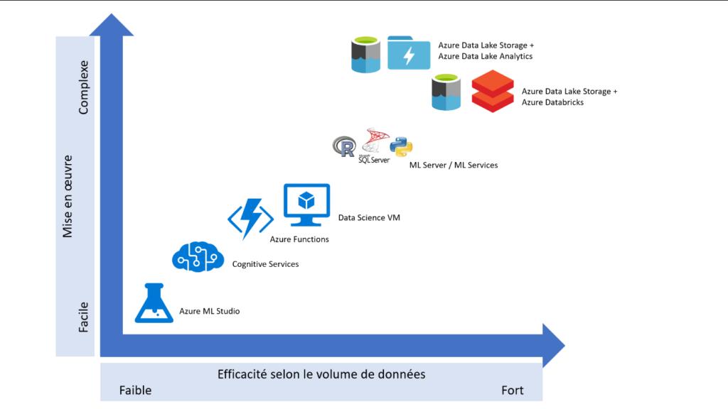 Efficacité des outils Microsoft