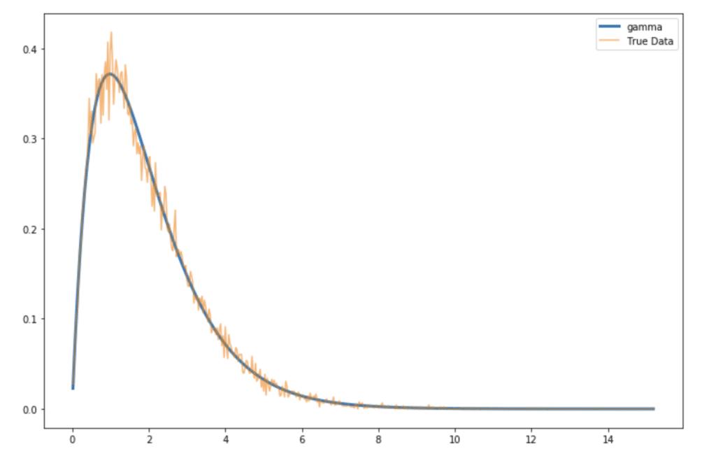 pdf-distribution