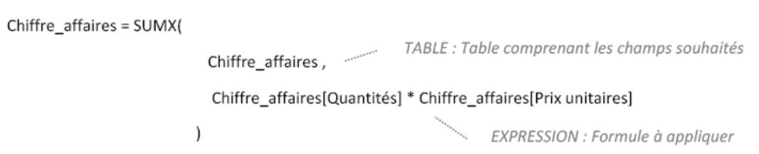 fonctions itératives SUMX